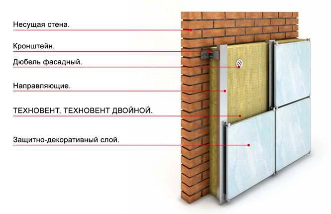 вентилируемого фасада с